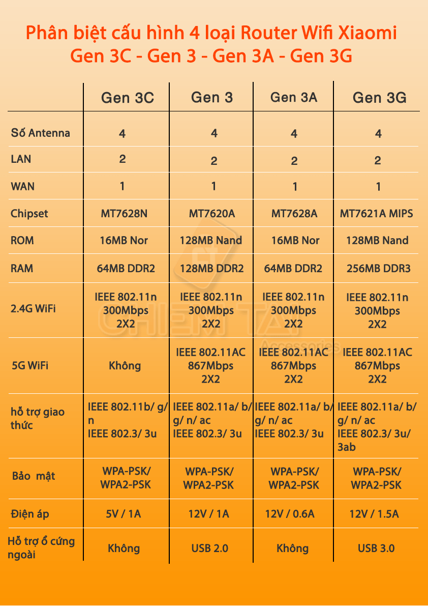 bo-thu-phat-wifi-xiaomi-router-ac1200-mir3-gia-re