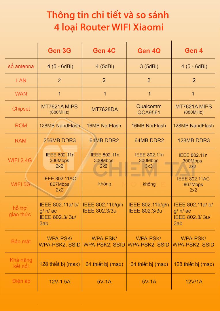 router wifi xiaomi 4c ban quoc te 6007fca391d3e