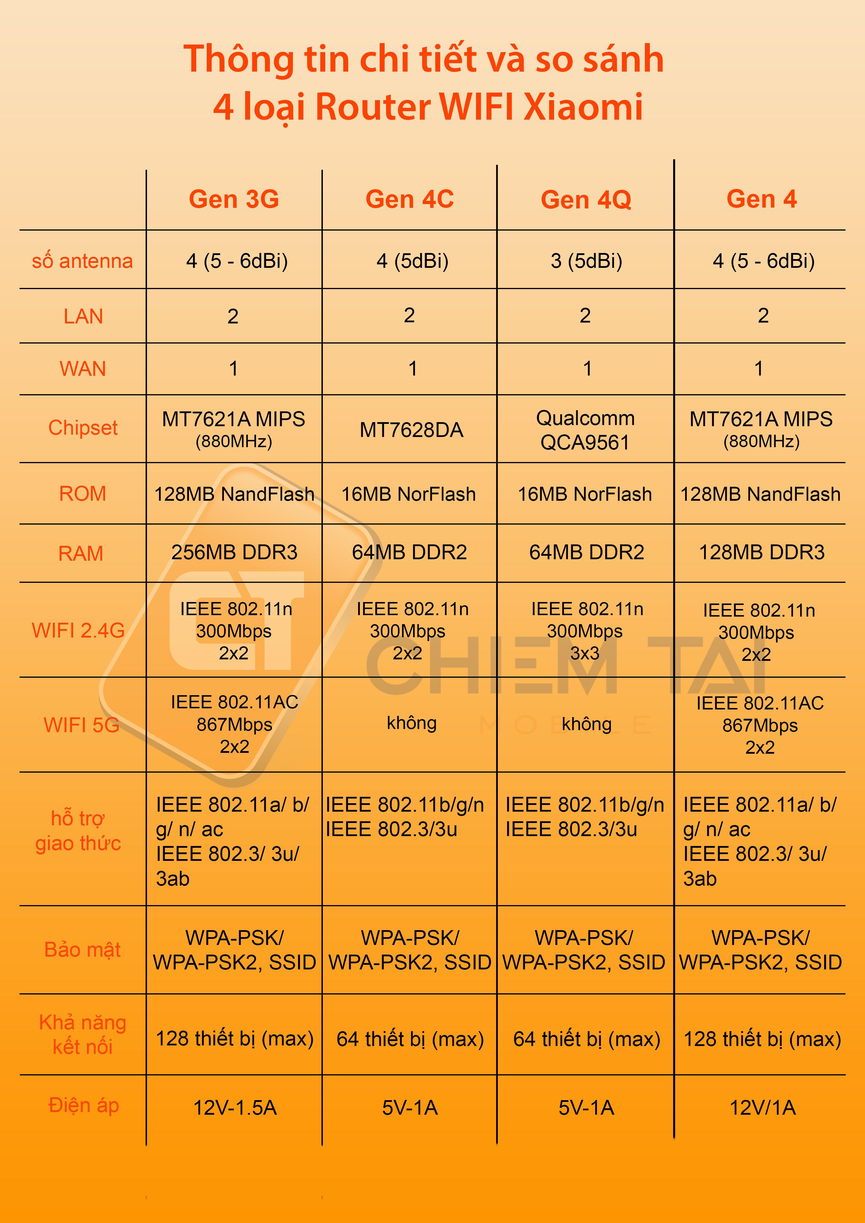 router wifi xiaomi gen 4c 6007fd6b958b7