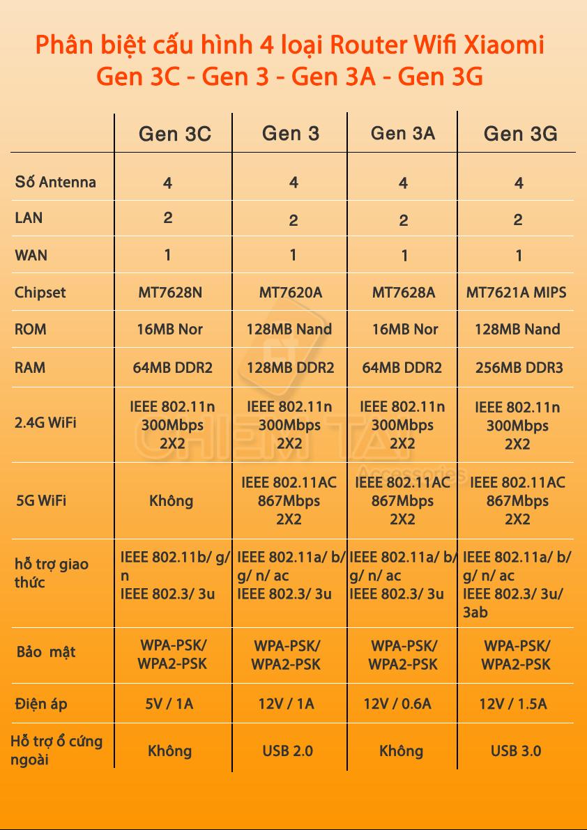 router wifi xiaomi mi 3c 6007fe7b634b7