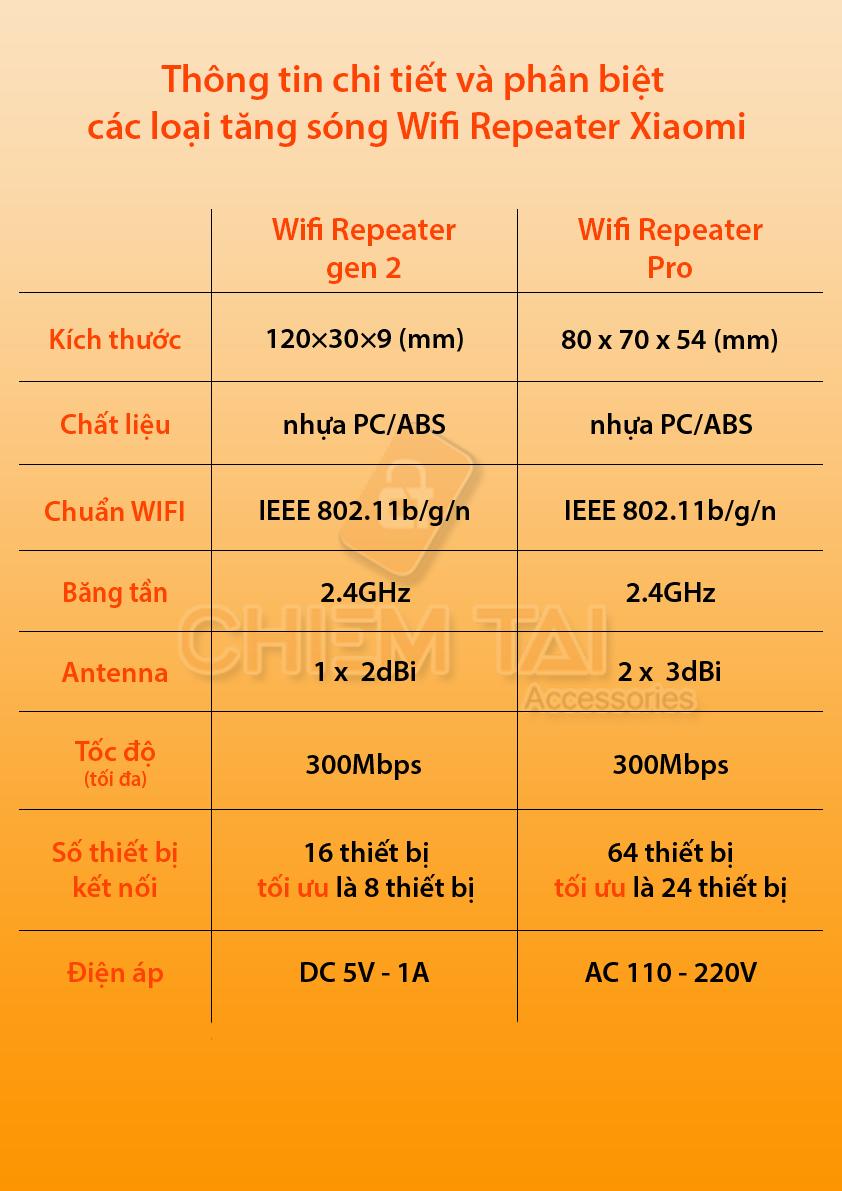thiet bi kich song wifi xiaomi repeater version 2 6007fe3ee8585