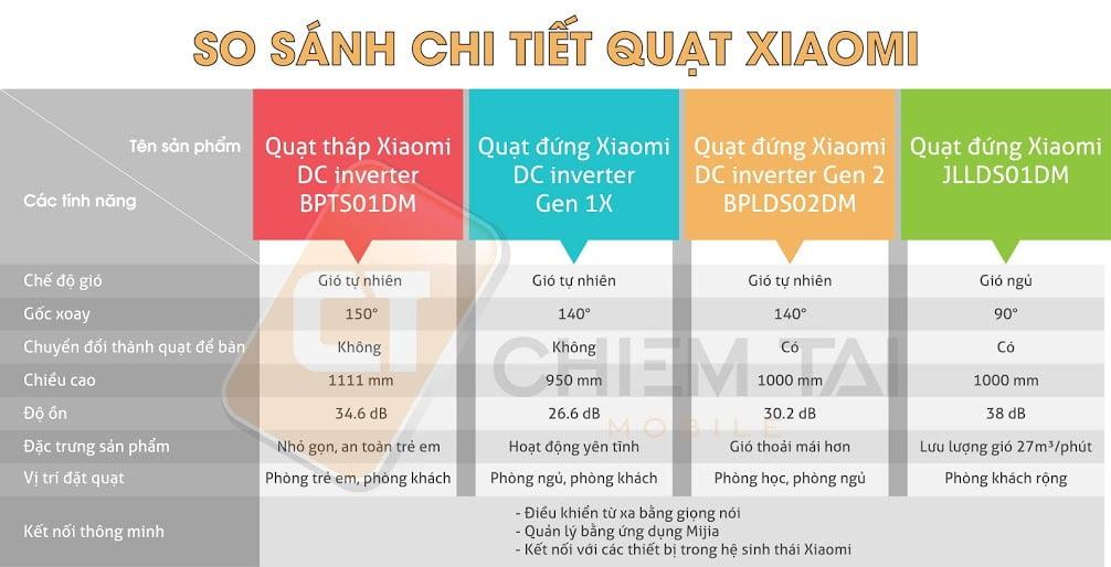quat dung thong minh xiaomi dc inverter gen 2 bplds02dm 603debc762c61
